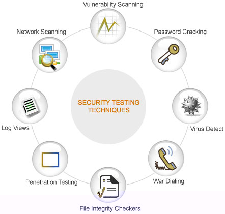 Software Security Testing | Offshore Outsourcing Security